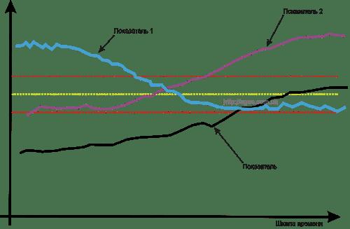 Анализ бизнес-процессов - метод трендов