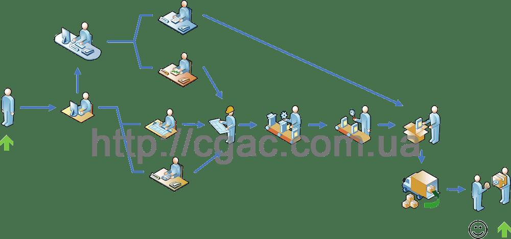 Оптимизация бизнес-процессов компании: результаты оптимизации