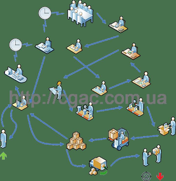 Оптимизация бизнес-процессов компании: типичная ситуация