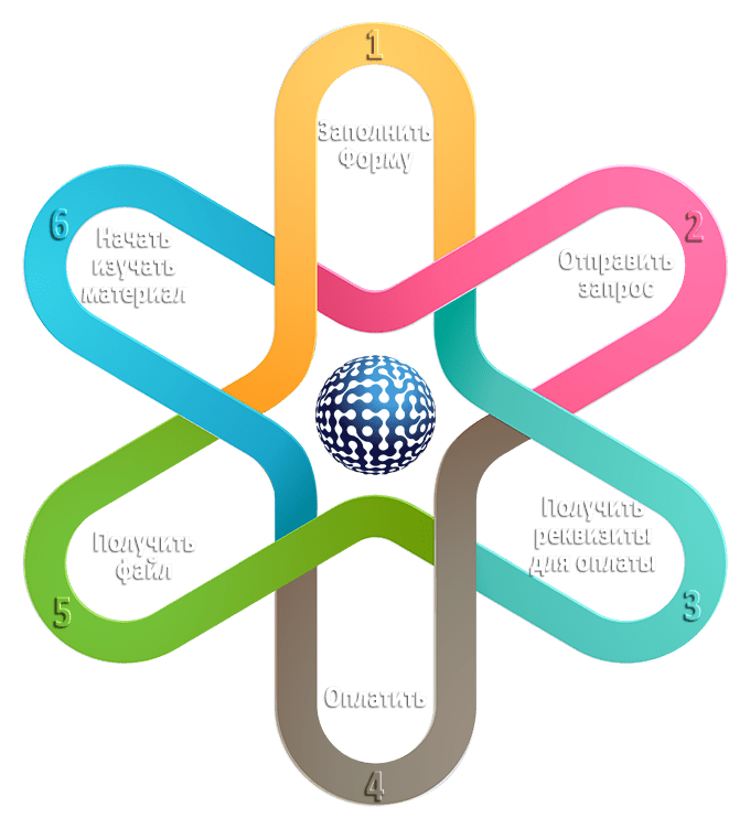 Самообучение - этапы подачи заявки