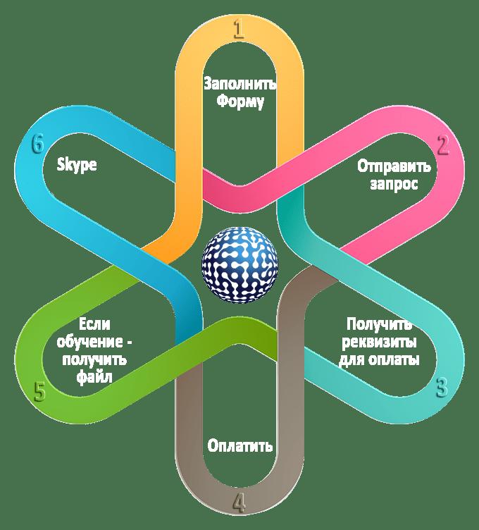 Обучение по Skype | Дистанционное обучение - этапы взаимодействия
