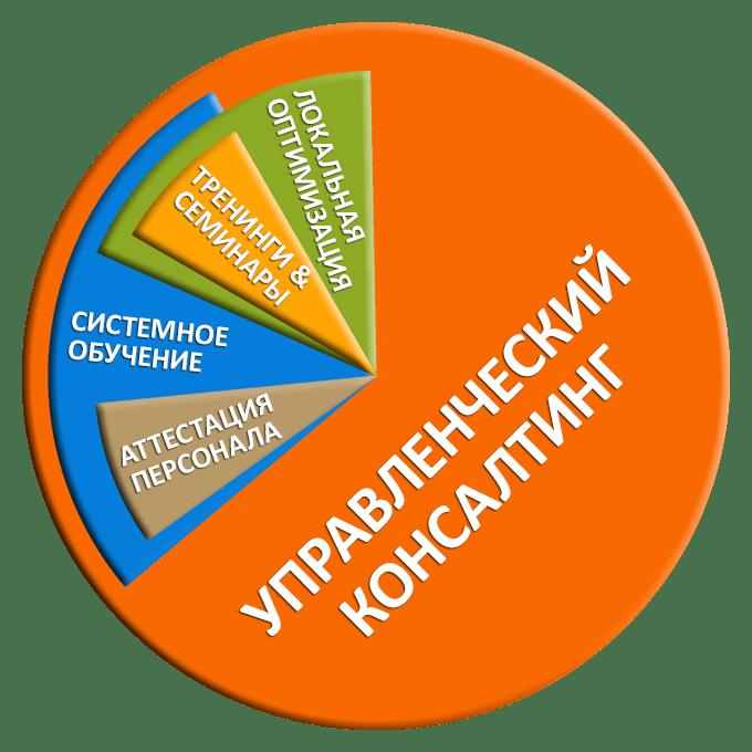 Управленческий консалтинг - сравнение с другими подходами