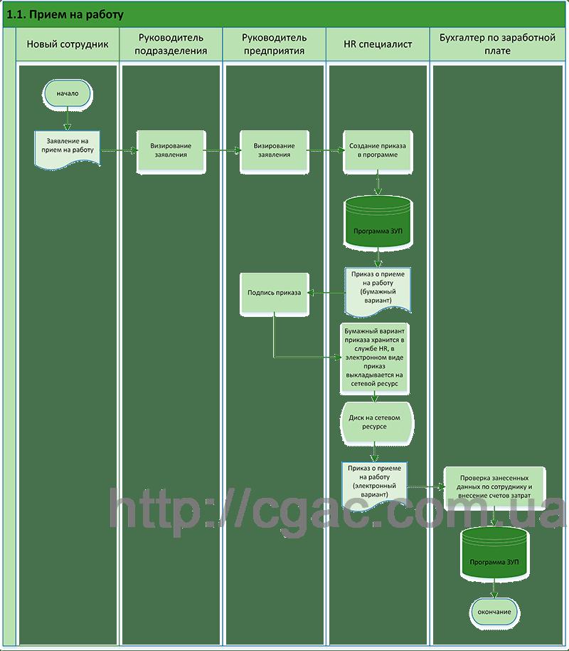 Стандарты описания бизнес-процессов - CFFC