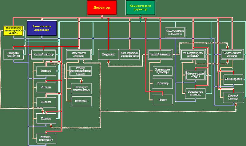 Организационная структура - реальная