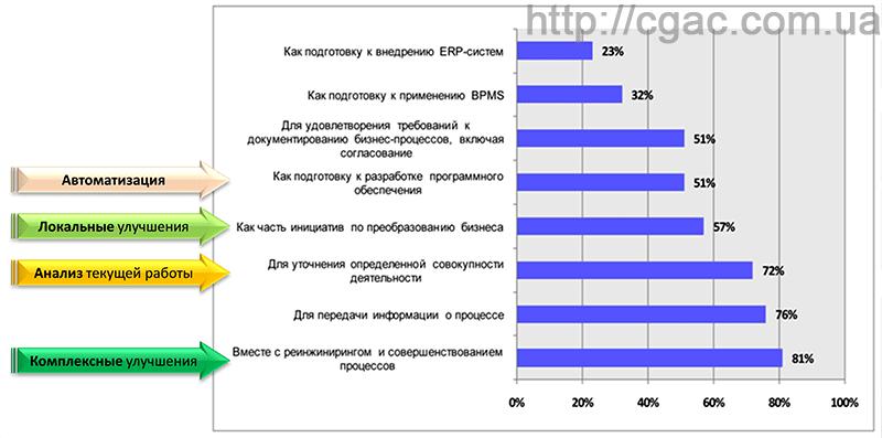 Описание бизнес-процессов компании - отчет BPTrends